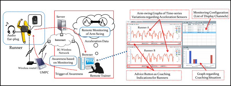 Figure: Support flow of monitoring/coaching by a remote trainer for an outdoor athlete